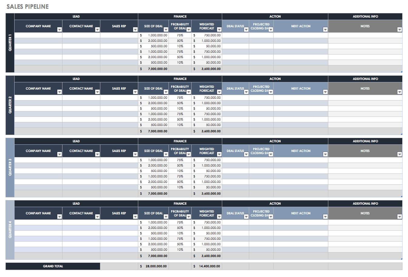Free Sales Pipeline Templates | Smartsheet With Regard To Sales Funnel Report Template