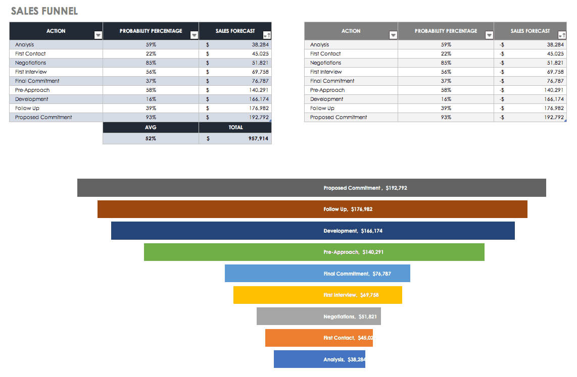Free Sales Pipeline Templates | Smartsheet With Regard To Sales Funnel Report Template