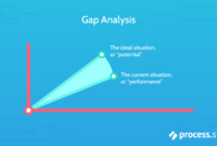 Gap Analysis: How To Bridge The Gap Between Performance And with Gap Analysis Report Template Free