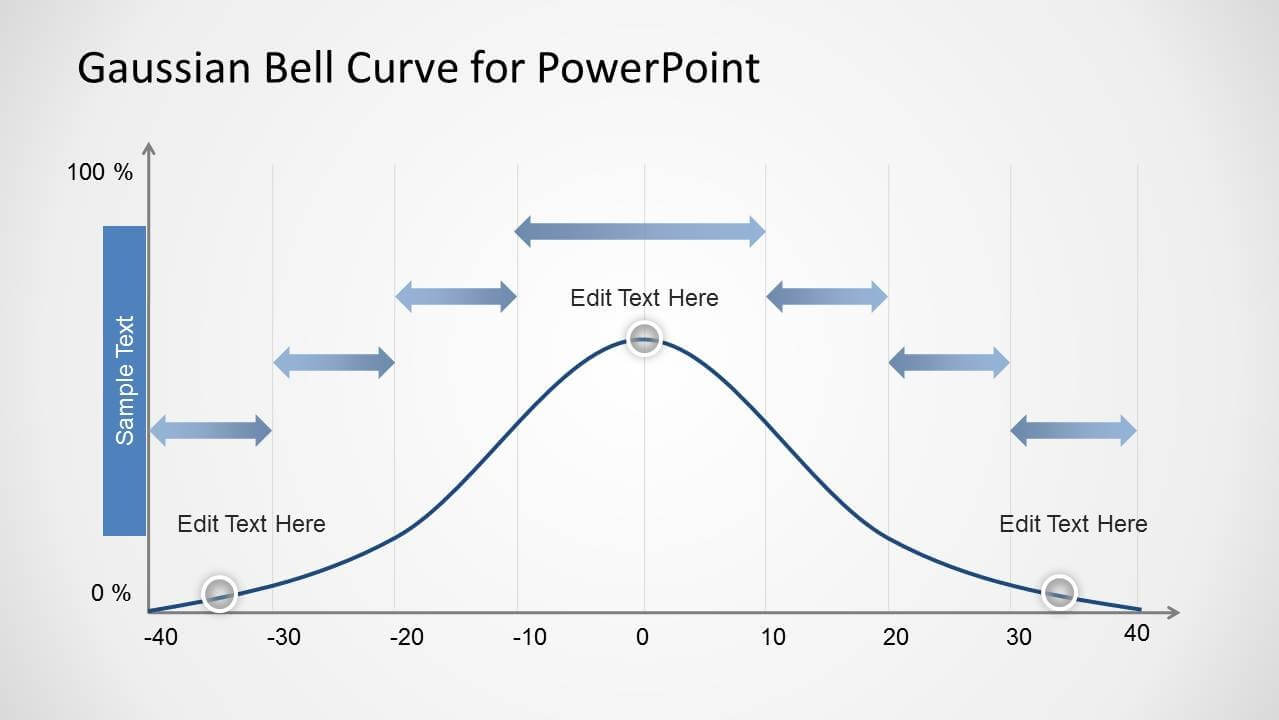 Gaussian Bell Curve Template For Powerpoint In Powerpoint Bell Curve Template