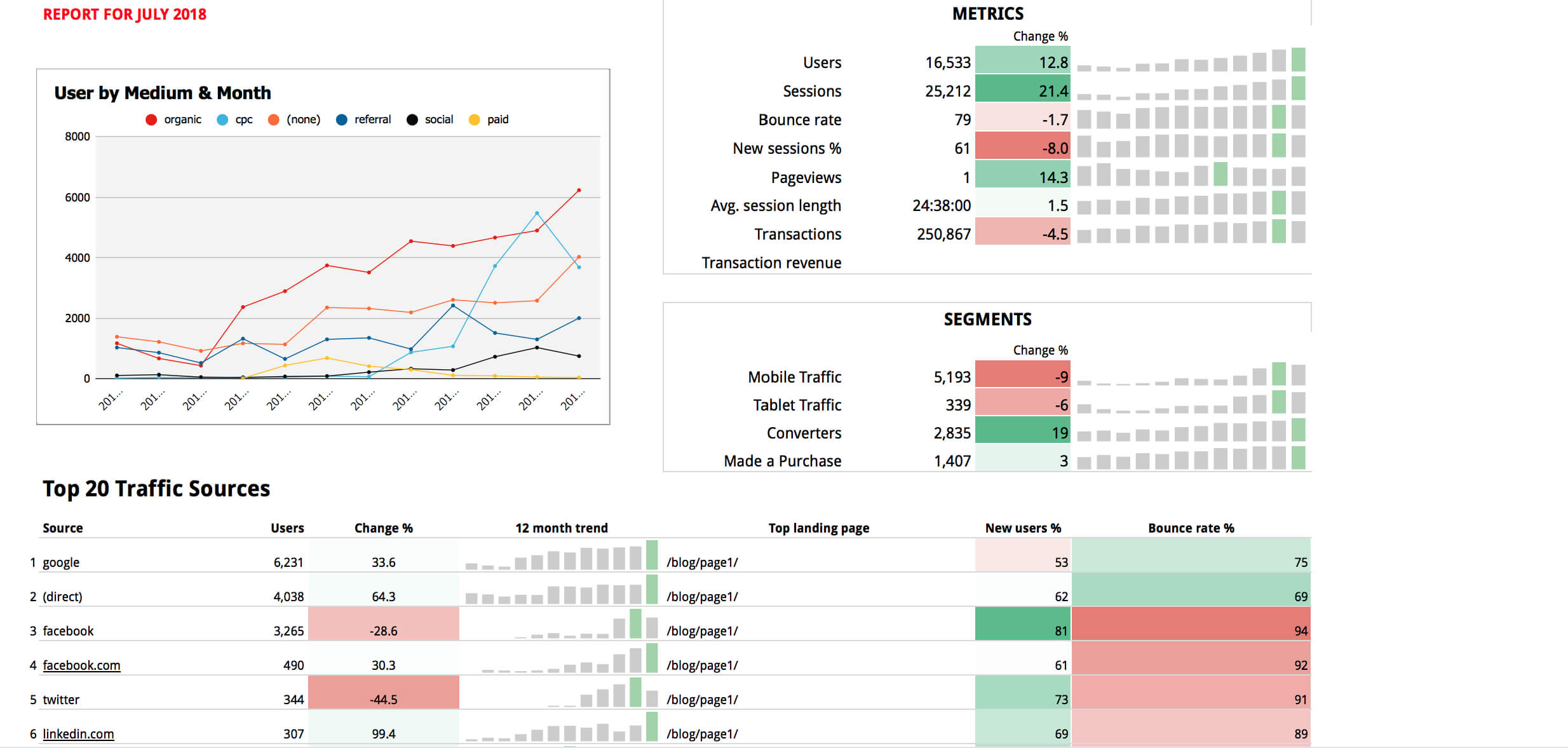 Google Sheets Templates – Supermetrics Inside Website Traffic Report Template