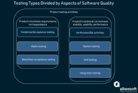 How To Conduct User Acceptance Testing | Altexsoft inside User Acceptance Testing Feedback Report Template