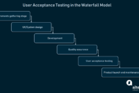 How To Conduct User Acceptance Testing | Altexsoft within User Acceptance Testing Feedback Report Template