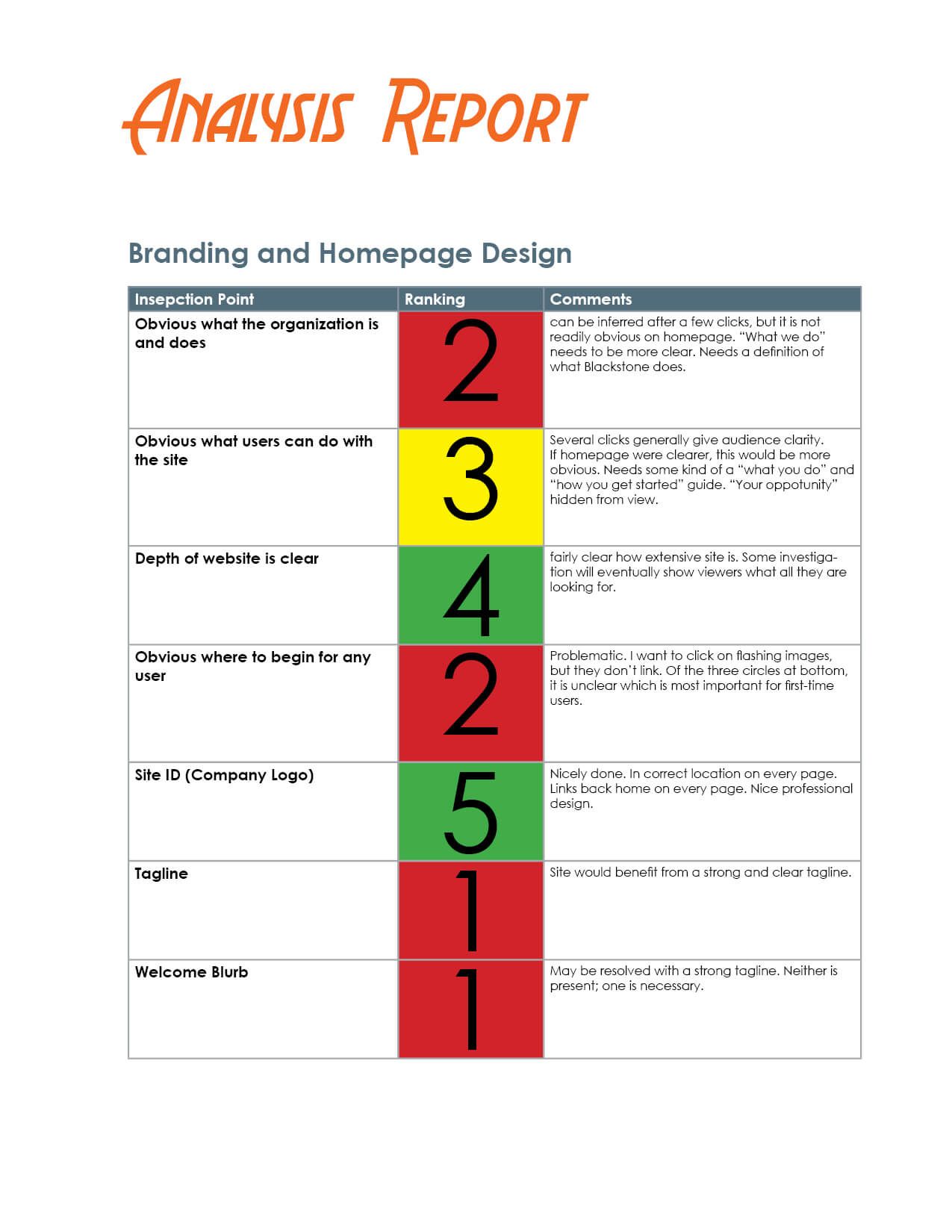 How To Evaluate A Website – The Visual Communication Guy With Website Evaluation Report Template