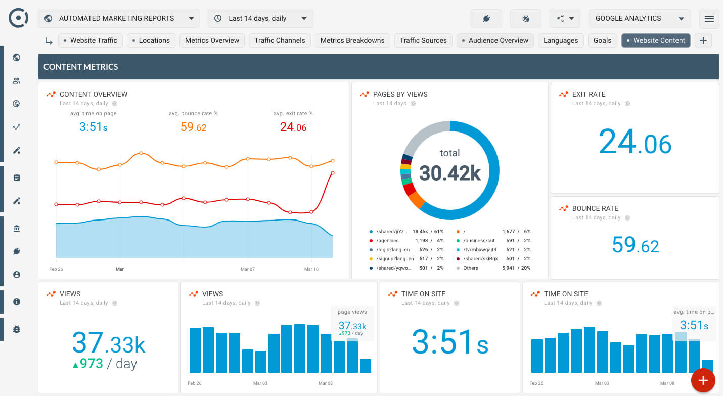 How To Monitor Website Content Popularity? Is My Website For Website Traffic Report Template