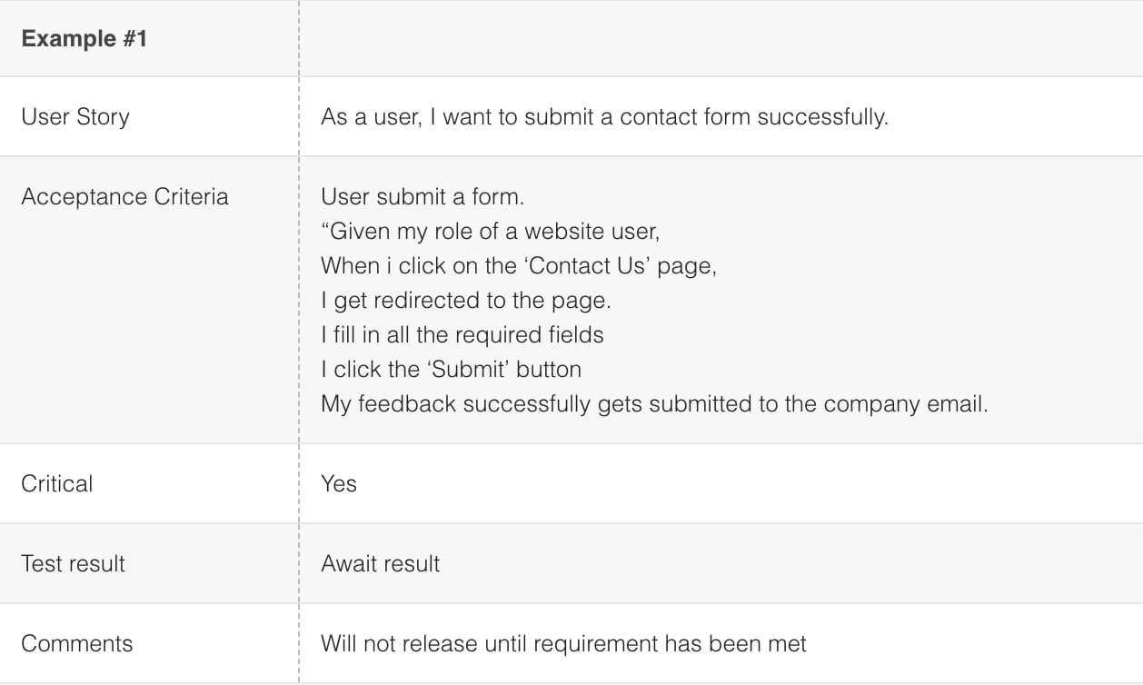 How To Run User Acceptance Test (Uat): An Actual Example Regarding User Acceptance Testing Feedback Report Template