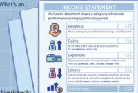 Income Statement Definition with regard to Quarterly Expense Report Template