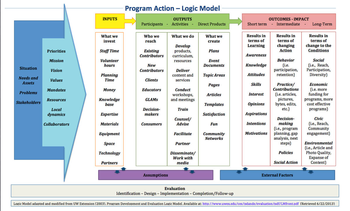 Logic Model Template - More Than 40 Logic Model Templates Inside Logic Model Template Microsoft Word