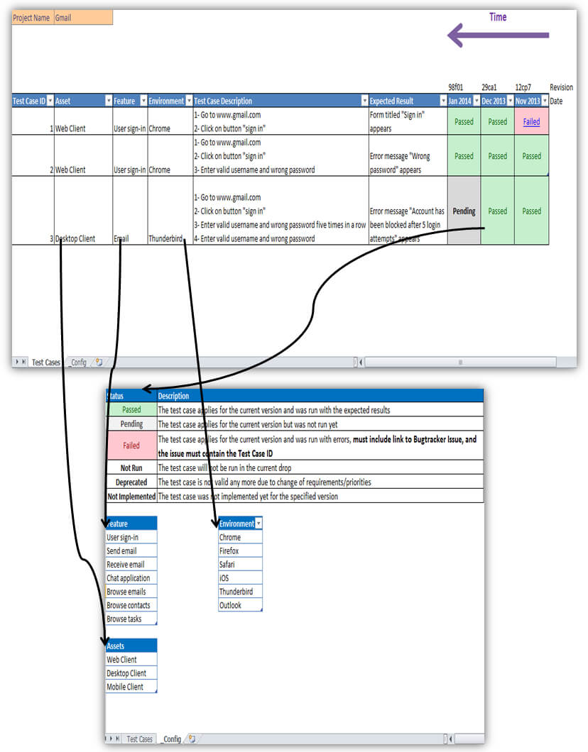 Looking For An Excellent Example Of Using A Spreadsheet For With Regard To Software Test Report Template Xls