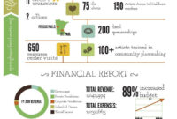 Love This Infographic For Springboard For The Arts' Annual for Non Profit Monthly Financial Report Template