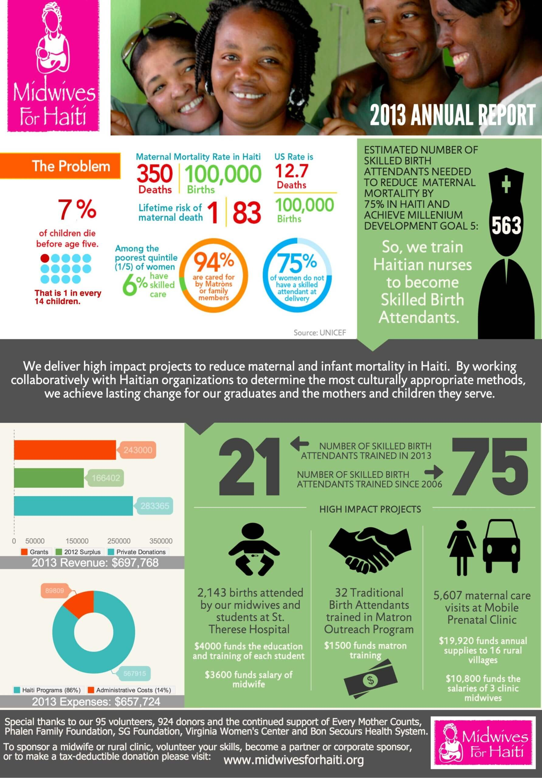Nonprofit Annual Report As An Infographic (Summer Aronson Pertaining To Non Profit Annual Report Template