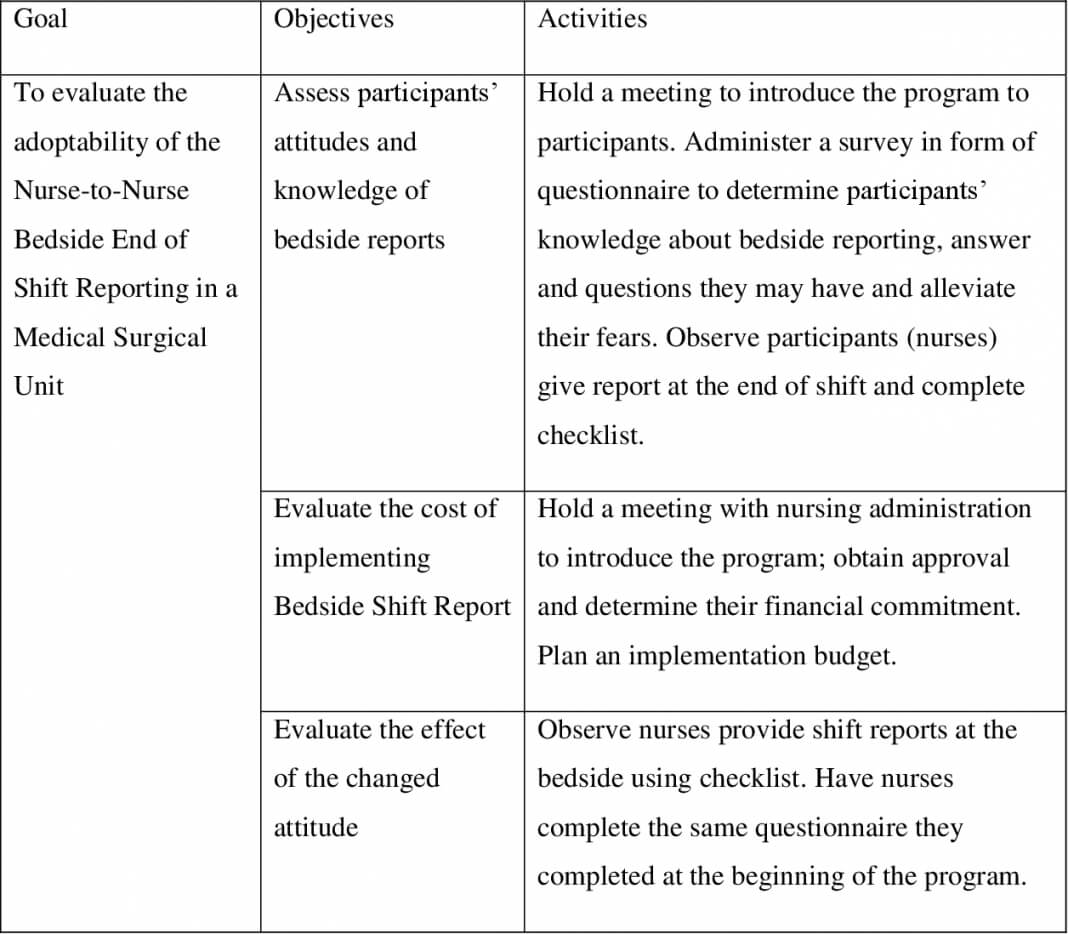 Nursing Shift Report Template Sheet Pdf Forms Change Best Pertaining To Nursing Shift Report Template