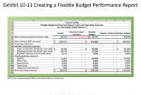 Performance Evaluation – Ppt Download With Flexible Budget Performance Report Template