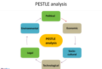 Pest Analysis Template – Free Powerpoint Templates in Pestel Analysis Template Word