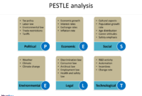 Pest Analysis Template – Free Powerpoint Templates regarding Pestel Analysis Template Word