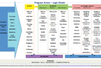 Pingwen Joy On Evaluation | Theory Of Change, Program throughout Logic Model Template Word