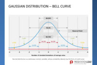 Pinpresentationload On Quality Management // Powerpoint in Powerpoint Bell Curve Template