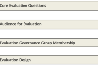 Presents A Template For The Evaluation Report. The Report inside Website Evaluation Report Template
