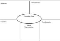 Printable Frayer Model Graphic Organizers | My Vocab Journal regarding Blank Frayer Model Template