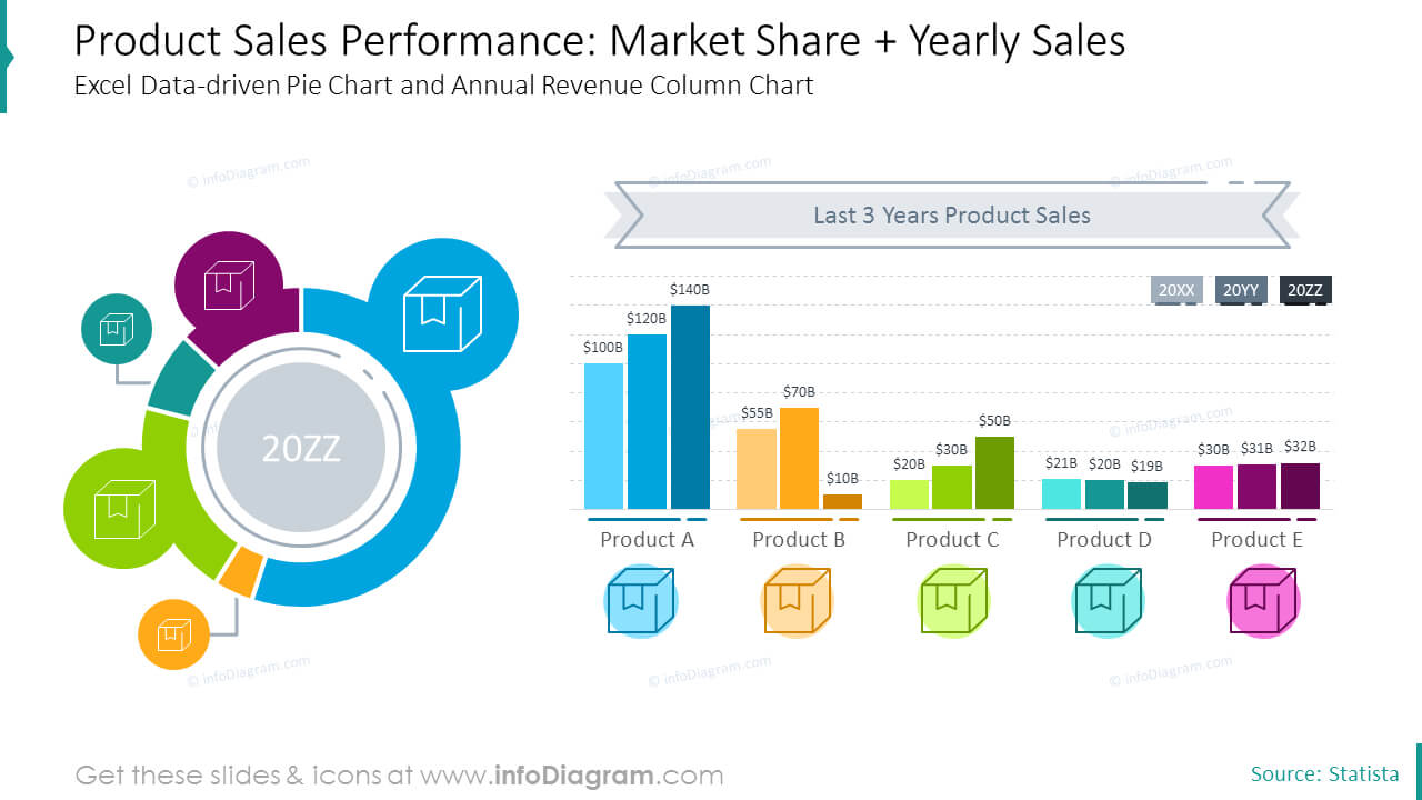 Product Sales Report Charts (Ppt Template) | Data Charts Within Sales Report Template Powerpoint