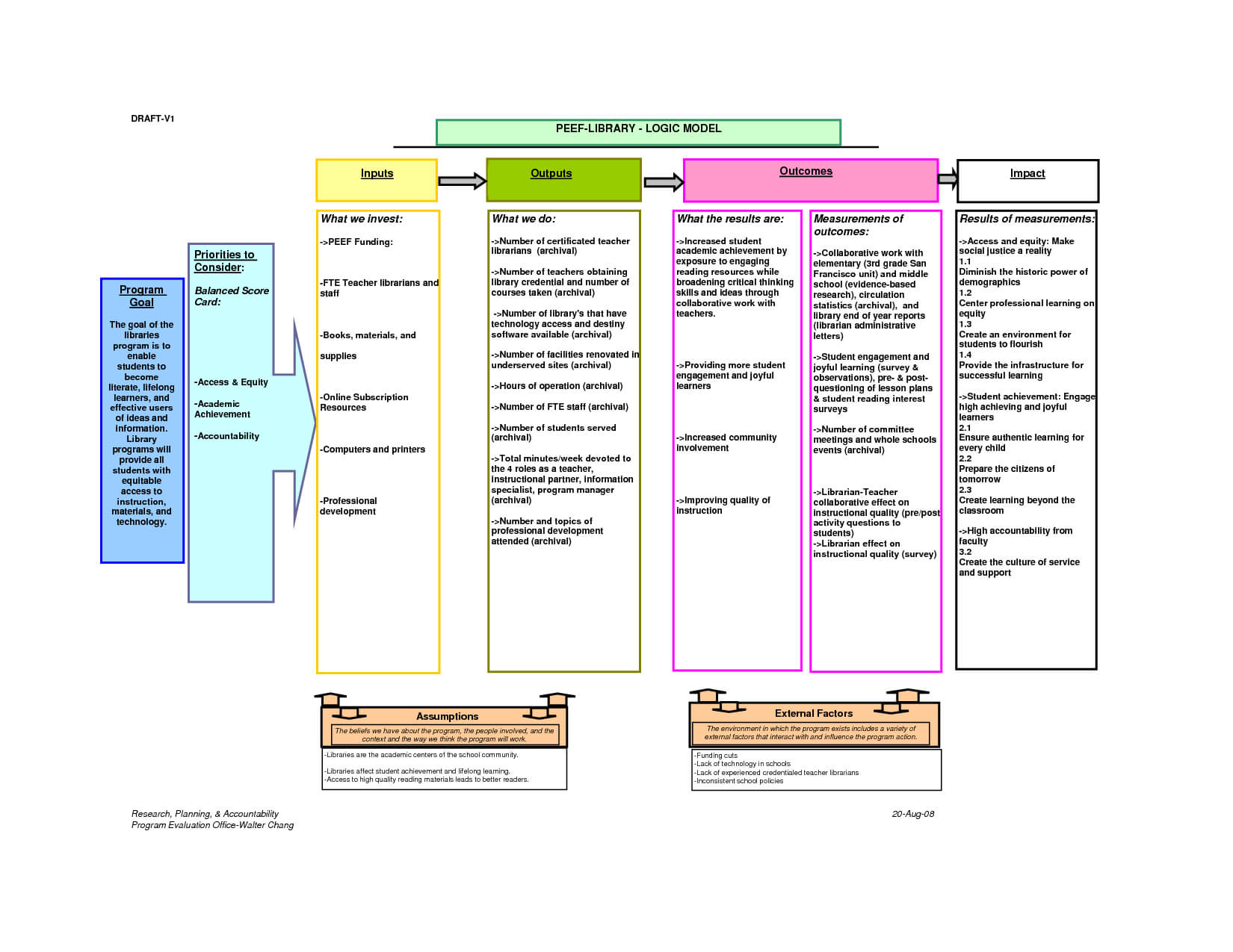 Program Logic Model Template | Sample Customer Service Resume Throughout Logic Model Template Microsoft Word