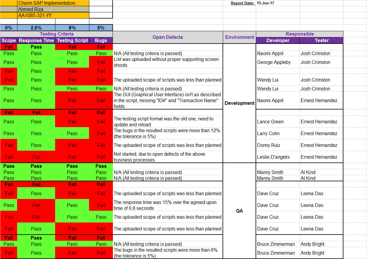 Qa Status Report Template Excel Throughout Testing Weekly Status Report Template