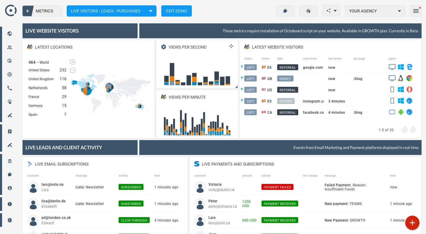 Real Time Website Traffic Feed, Live Leads And Online Inside Website Traffic Report Template