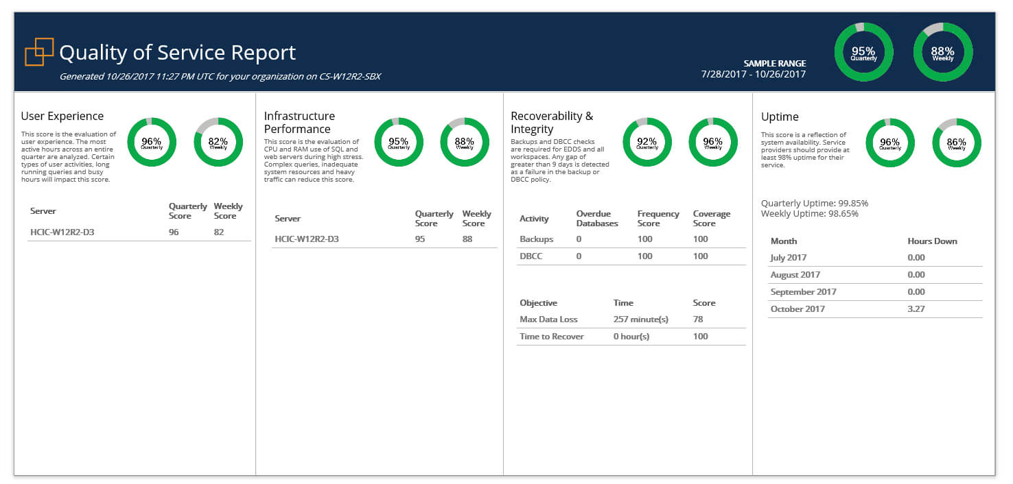 Relativity & Sql Server - A Free Built In Health Check - Sql In Sql Server Health Check Report Template