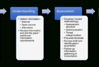 Risk Assessment Process – A Detailed Guide -Dcdr Risk for Threat Assessment Report Template