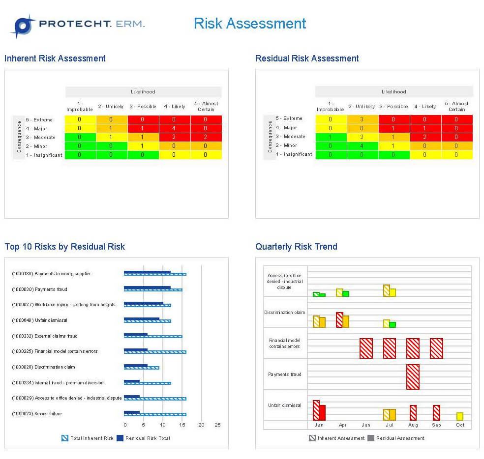 Risk Management Software | Risk Management Dashboard Reporting With Regard To Enterprise Risk Management Report Template
