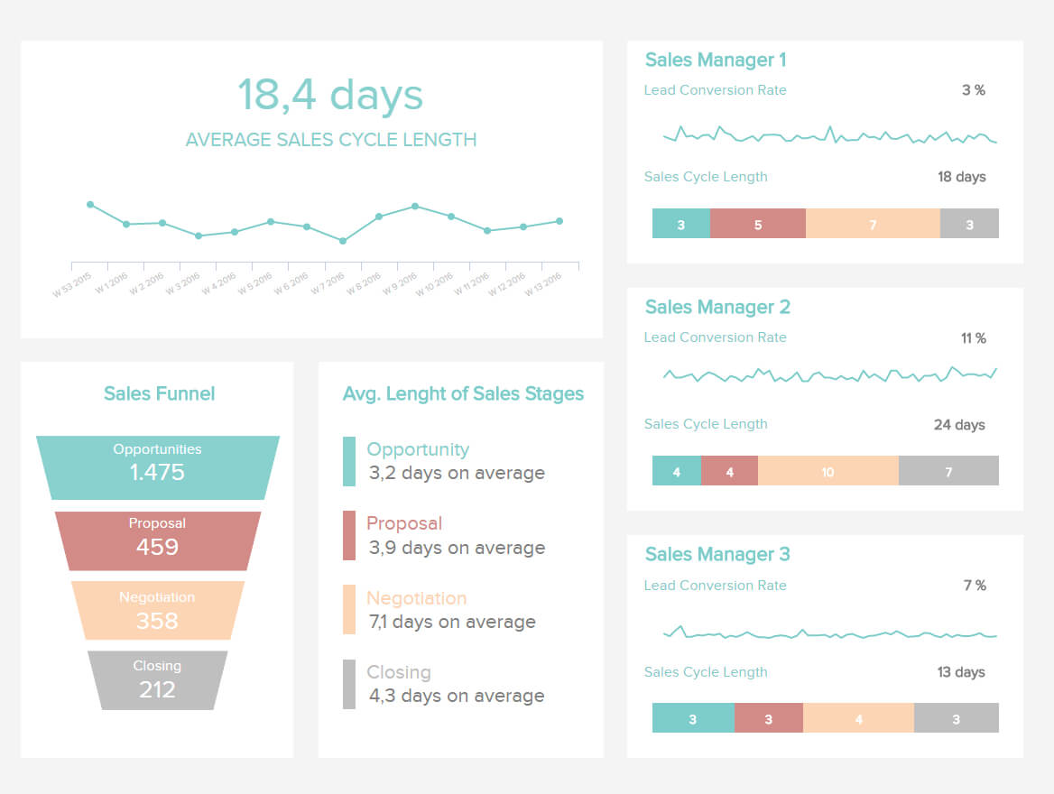 Sales Report Examples & Templates For Daily, Weekly, Monthly Intended For Sales Funnel Report Template