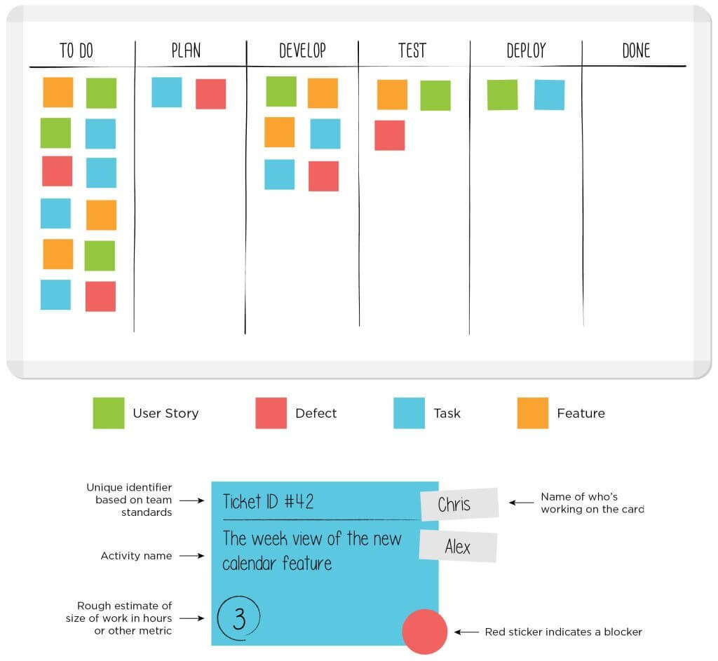 Sample Kanban Board With Kanban Card Template – Leankit In Kanban Card Template