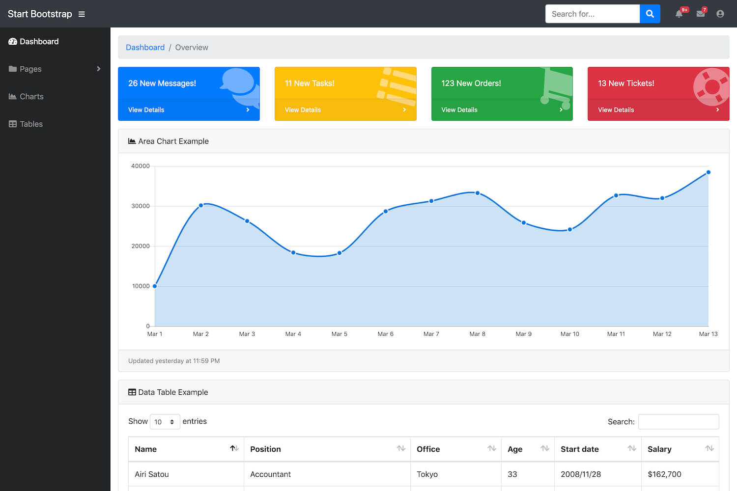 Sb Admin – Free Bootstrap Admin Template – Start Bootstrap With Regard To Blank Html Templates Free Download