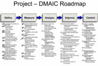 Six Sigma/dmaic Projects In Clarity | Clarity Ppm1 intended for Dmaic Report Template