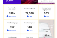 Social Media Marketing: How To Create Impactful Reports within Free Social Media Report Template