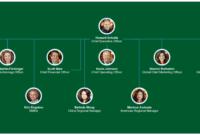 Starbucks Organizational Chart – You Can Edit This Template regarding Starbucks Powerpoint Template