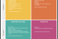 Swot Analysis Templates | Editable Templates For Powerpoint for Strategic Analysis Report Template