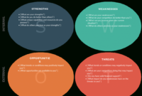 Swot Analysis Templates | Editable Templates For Powerpoint In Swot Template For Word