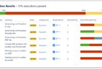 Test Execution Report regarding Test Summary Report Template