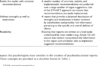 The C.l.e.a.r. Approach To Report Writing | Download Table with regard to Psychoeducational Report Template