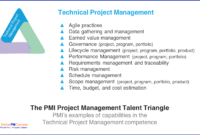 The Pmi Talent Triangle: A Guide [For Members And Non intended for Earned Value Report Template