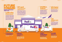 Time Assuring Delivery: Fedex Annual Report 2013 On Behance regarding Fedex Brochure Template