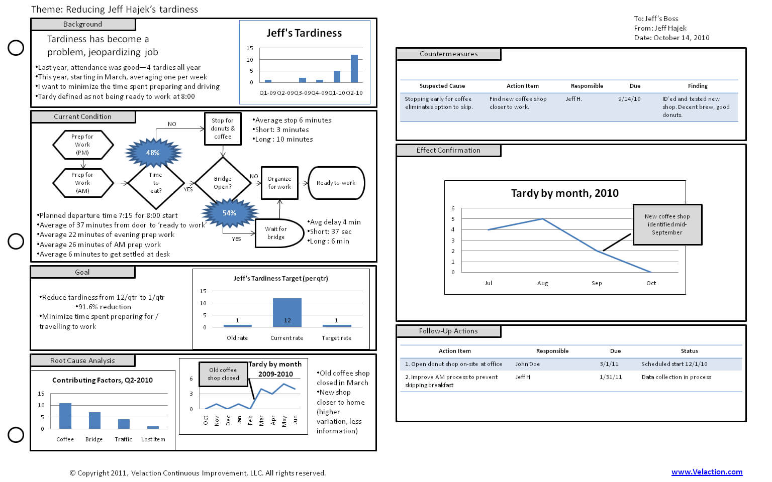 Toyota A3 Plan Sample #3   How To Plan, Process Improvement Within A3 Report Template