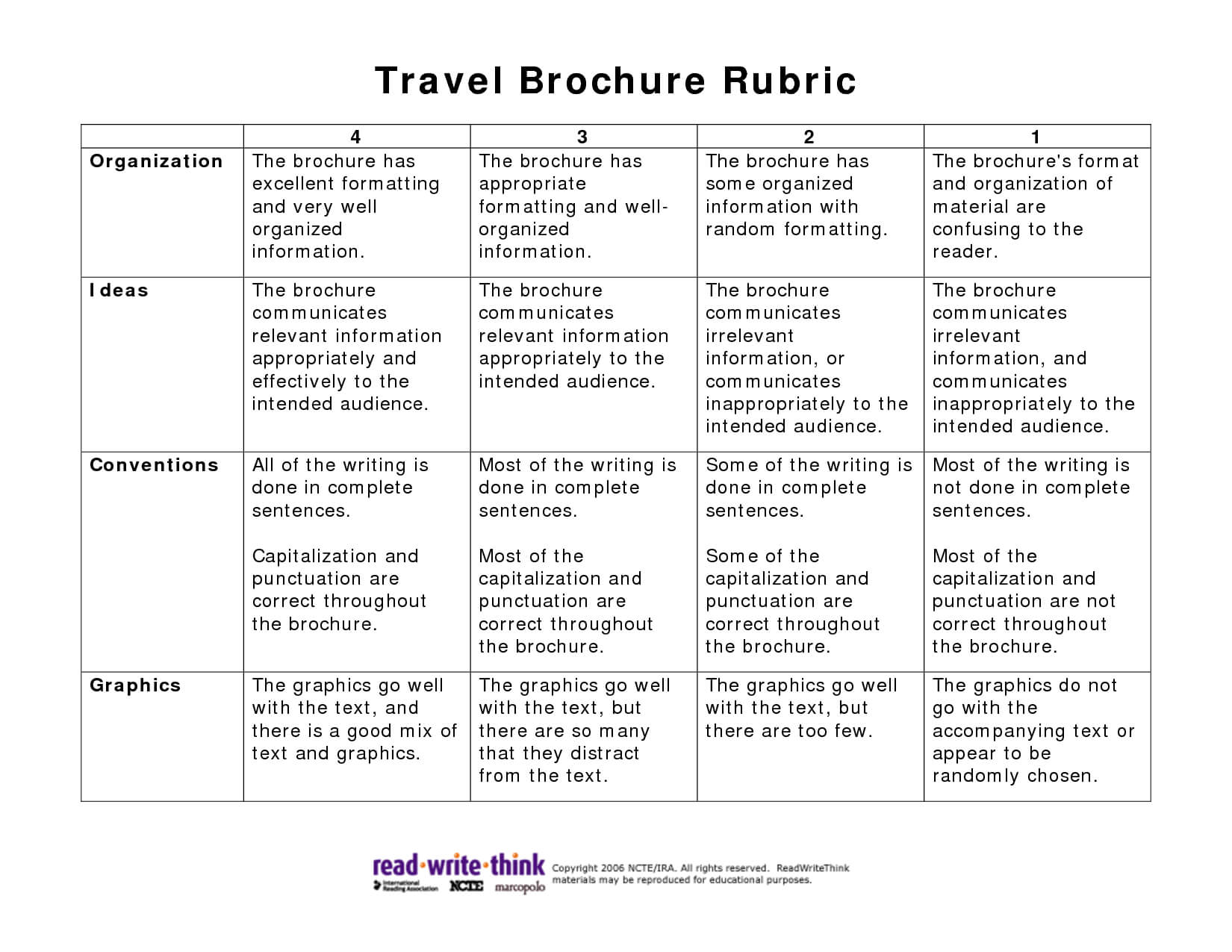 Travel Brochure Rubric Pdf Picture | Social Studies In Brochure Rubric Template