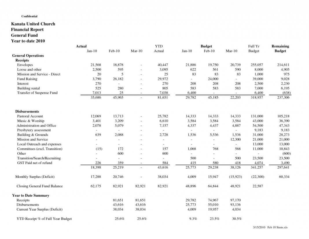 Treasurers Report Template Non Profit Examples Treasurer's Intended For Treasurer Report Template