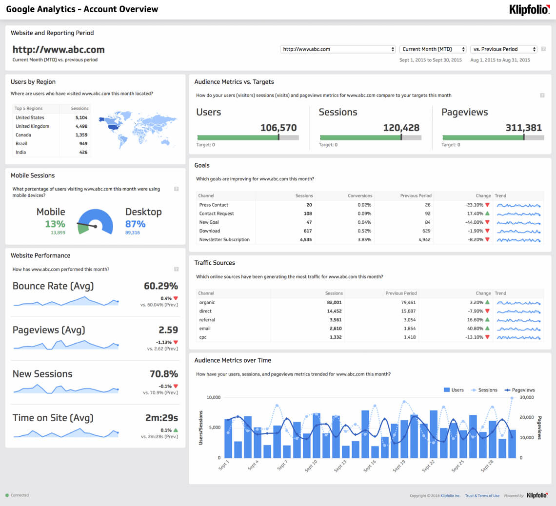 Website Analytics Dashboard And Report   Free Templates Intended For Website Traffic Report Template