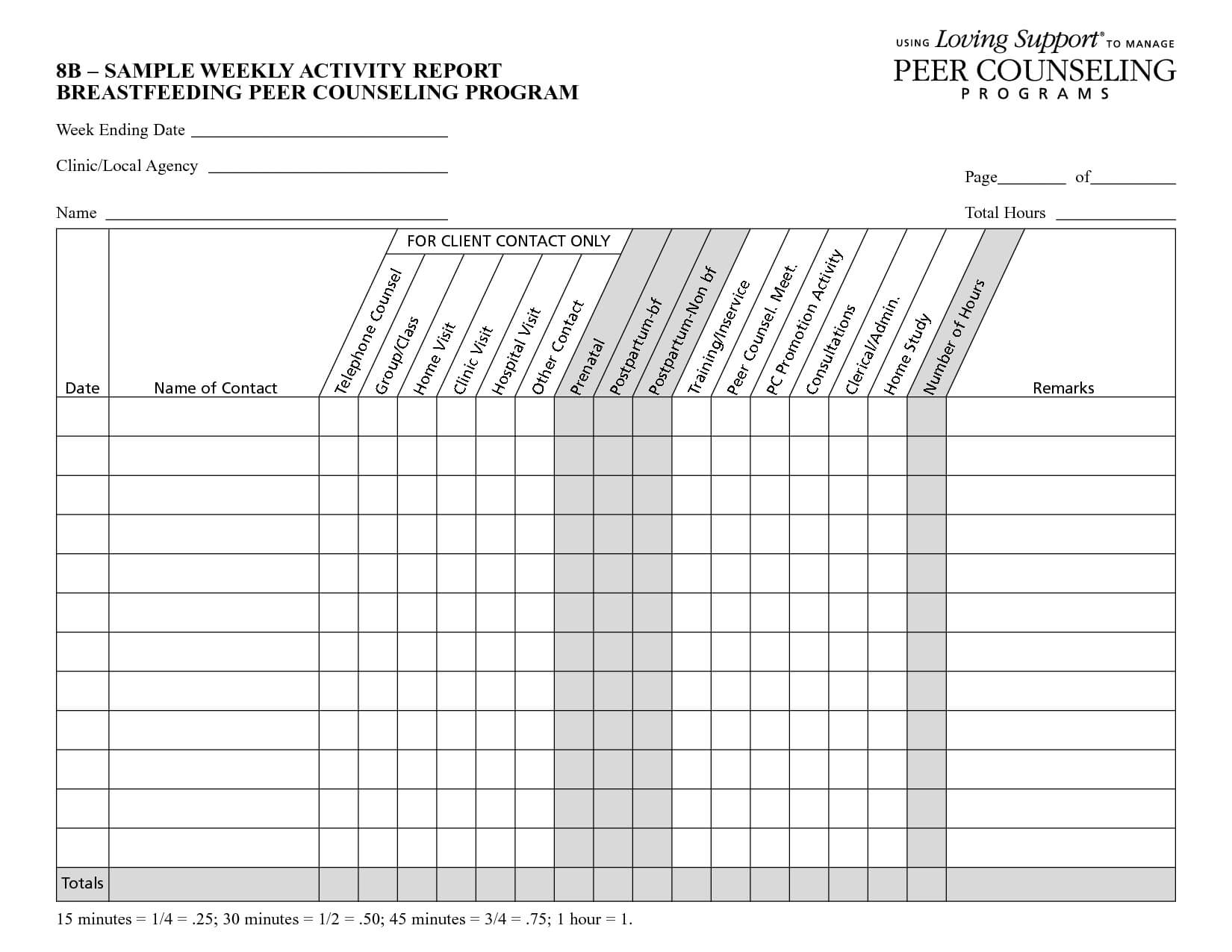 Weekly Eport Template Awesome Status Templates Free Download Pertaining To Manager Weekly Report Template