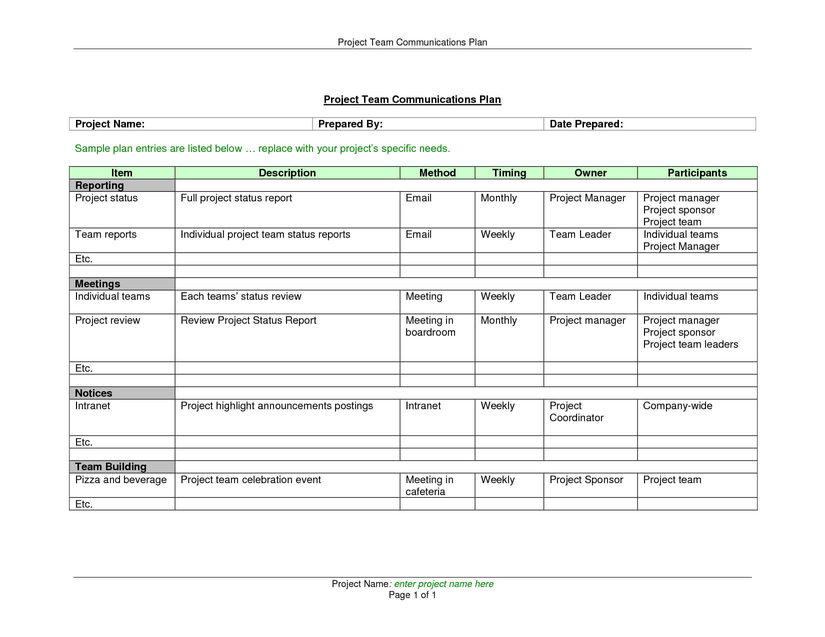 Weekly Status Reports Project Management Status Report Throughout Monthly Status Report Template Project Management