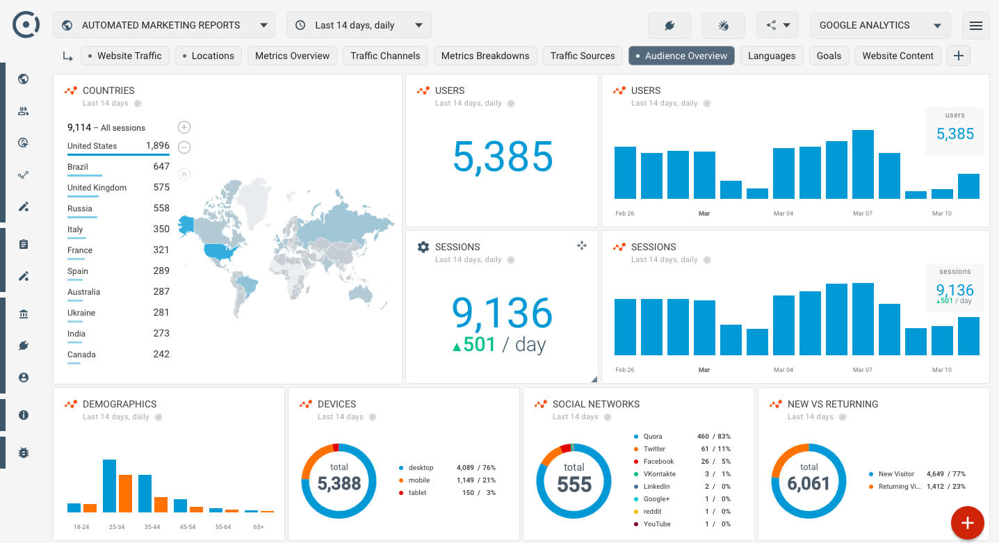 Who Visits My Website? A Simple Google Analytics Audience Within Website Traffic Report Template