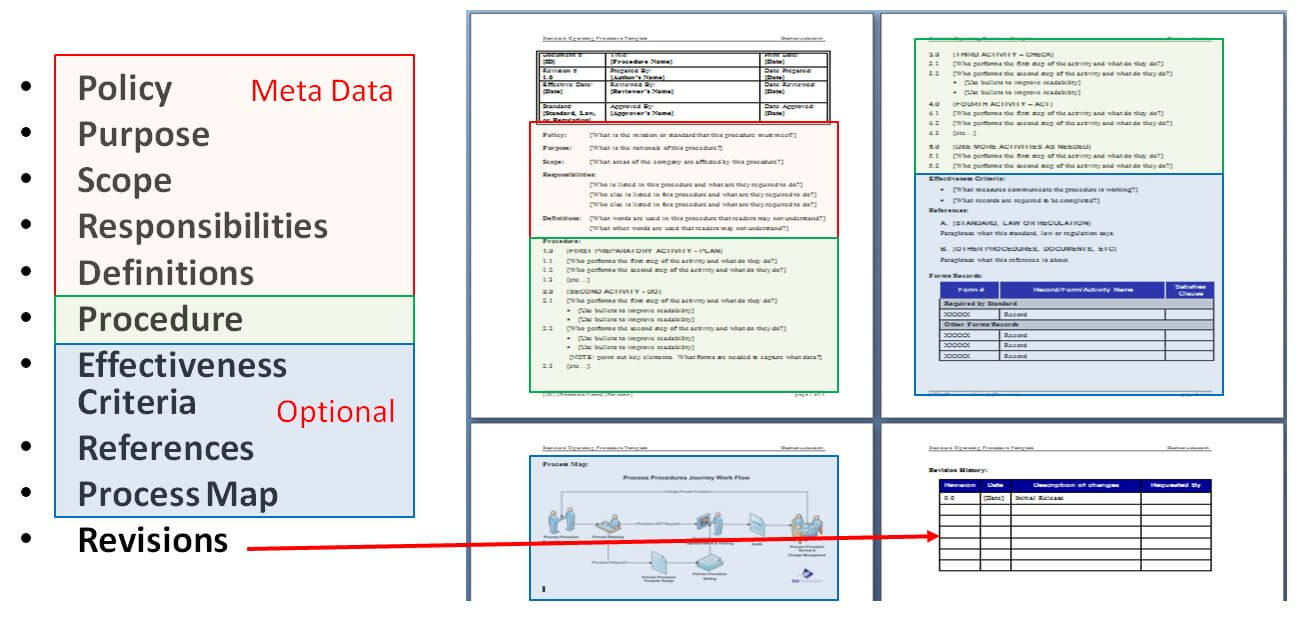 Writing Standard Operating Procedures (Writing Sop) | Bizmanualz With Free Standard Operating Procedure Template Word 2010